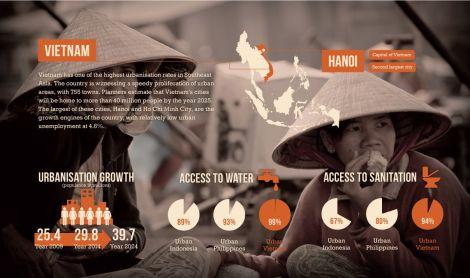 מתוך אינפוגרפיקה על העוני בהאנוי. ארגון ATM